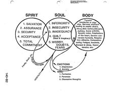 Dr. Clarence Larkin uses three circles (Rightly Dividing