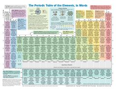 Periodic table of elements vertex42 choice image periodic table periodic table of elements vertex42 image collections periodic free online templates labels business cards greeting cards urtaz Choice Image