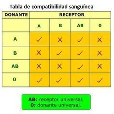 Cuadro de compatibilidad de grupo sanguíneo para la donación de órganos.