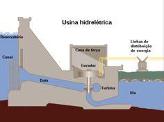 usina hidreletricas
