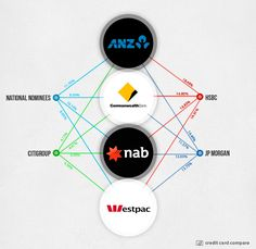 AUSTRALIA YOU HAVE BEEN HAD. THE BIG FOUR BANKS CREATE AN ILLUSION OF SEPARATENESS, OFFERING DIFFERENT RATES AND DEALS. THE FACT IS 4 COMPANIES ARE THE SAME MAJOR INVESTORS IN THE FOUR BANKS. THEY ARE THE SAME IN ONE,