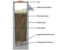 CAWST 2009b Biosand Filter