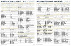Wireshark Display Filters Cheat Sheet