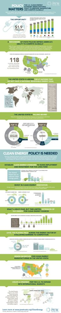 Time To Go Big Or Go Home on Renewable Energy (Infographic)