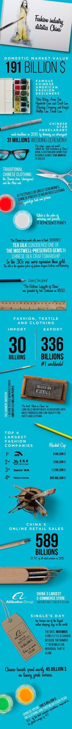 Fashion industry statistics infographics part 4: China