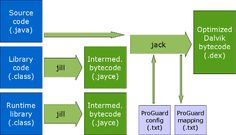 Jack And Jill Are Google's New Compilers For Android App Developers