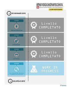 Progetto in conclusione: ultime revisioni con la Dirigente sanità della Regione Umbria e il suo staff #prevenzionepartecipata