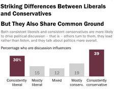 Conservatism essays
