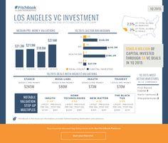 1Q 2015 Los Angeles VC Recap
