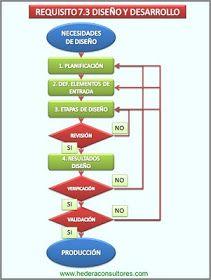 Diseño Y Desarrollo Según Iso 9001 Administracion De Proyectos Gestion Empresarial Gestión De Proyectos