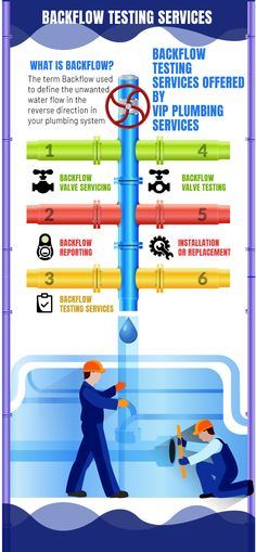 If you are Looking for Backflow Testing Service Melbourne? Than come to VIP Plumbing Services Melbourne and get your system fixed, Installed, Repaired and Serviced. Why Choose VIP Plumbing for Backflow Testing Melbourne? Blackout Roman Blinds, Modern Tools, Water Flow, Plumbing, You Got This, Vip, Melbourne, No Response, Training