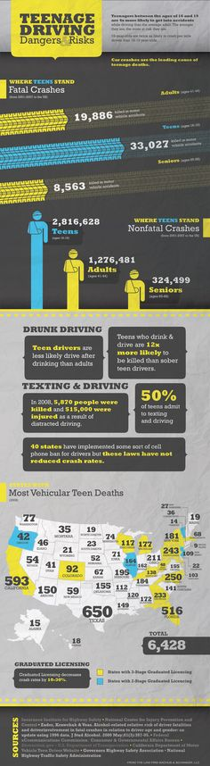 Driving and attaining a driver's license is almost a rite of passage in the US today but the risks and statistics of teenage driving can be downright