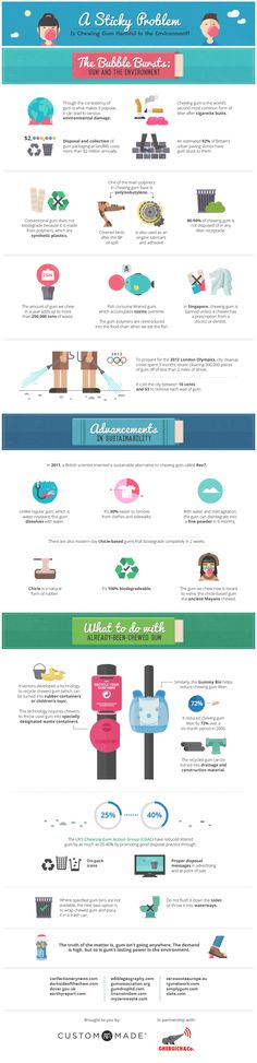 Do you chew gum? Have you considered how it can impact the environment? Check out this infographic!