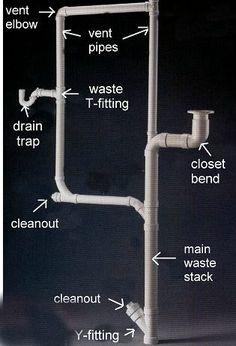 Do it yourself plumbing diy plumbing pinterest plumbing plumbing waste plumbing ventdo it yourselftiny bathroomsconstruction solutioingenieria Choice Image