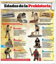 Ages of Prehistory (Infographic of Social Sciences of .- Edades de la Prehistoria (Infografía de Ciencias Sociales de Primaria) Ages of Prehistory (Primary Social Sciences Infographic) - History Teachers, History Class, World History, Art History, Pseudo Science, 6th Grade Social Studies, Start Ups, E-mail Marketing, History Channel