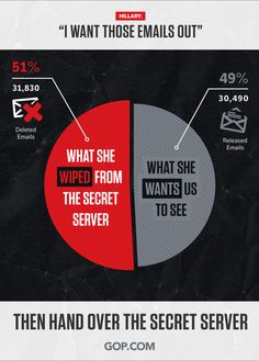 Hillary Clinton says she wants to release her State Department emails, but won't hand over her secret server.   Stop the hypocrisy. Demand Hillary hand over the server.