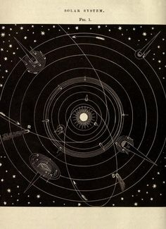 """Frank Grant Johnson - Solar System, ""Johnson's Natural Philosophy"", "" Solar System Map, Solar System Model, Constellations, Natural Philosophy, Celestial Map, Systems Art, Star Chart, To Infinity And Beyond, Stars And Moon"