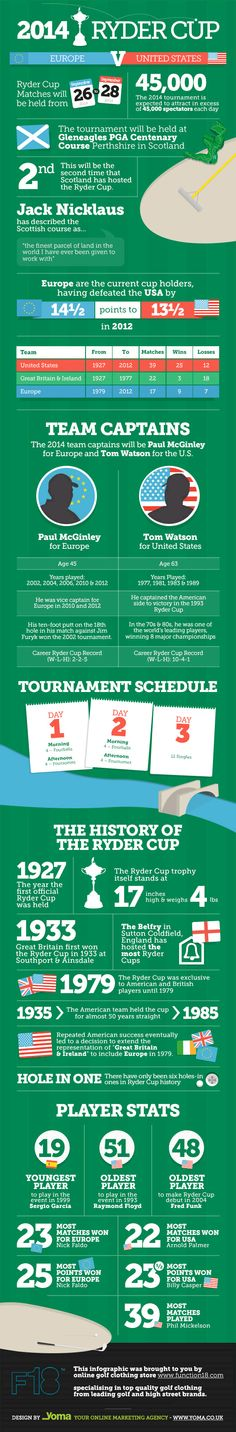 Ryder Cup by the numbers...