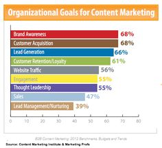 Marketing Goals Chart - Get more helpful marketing and blogging tips at mikesweeneyonline.com