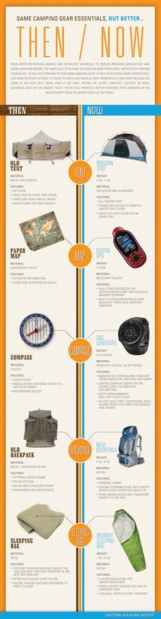 Then and Now Camping Gear Infographic. We all know that camping has been around for centuries but we often forget how far it has come in that time.    We all know that camping has been around for centuries but we often forget how far it has come in that time.