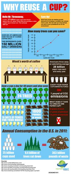 Why Reuse a Cup? Not everything can be recycled. For those items that aren't currently accepted in our recycling programs, we encourage you to seek out reuse or waste reduction options.  This chart offers some good reasons why you should. To learn what you can recycle, visit http://rumpkecleanandgreen.com/index.php/recycle-it-or-trash-it/