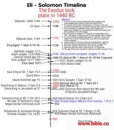 Eli - Solomon Timeline | Judges, Samuel, Kings & Chronicles Bible Study