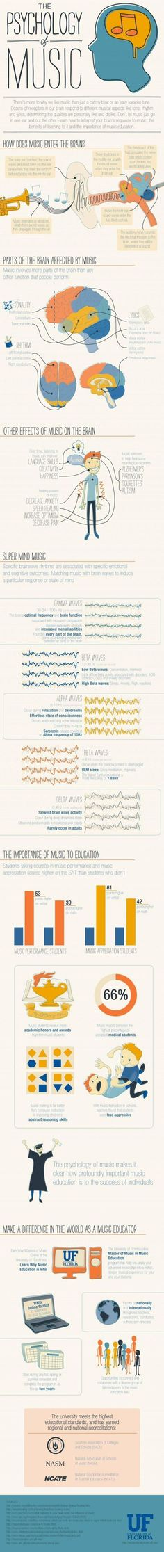 """Infographic about """"The Psychology of Music"""" - from University of Florida Musico terapia - psicologia della musica Restorative Dentistry, Elementary Music, Elementary Schools, Teaching Music, Teaching Tools, Teaching Biology, Teaching Class, Music Therapy, Music Classroom"""