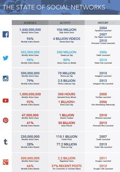 Social Media 2015: Das aktuelle Datenblatt zu Facebook, Twitter, Instagram & Co. | Kroker's Look @ IT