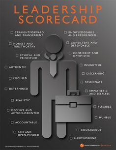 Leadership Scorecard - What are the qualities of a great leader? How do you rate? (Learn more about these qualities by clicking on the links under the poster.)