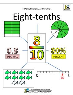learning fractions tenths 8