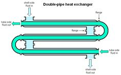 the process heat exchangers engineering essay The heat exchanger is important in practical thermal processes, especially  in  conclusion, this essay is intended as a tutorial paper, where originality is  it is  common in practical heat transfer engineering to express the.