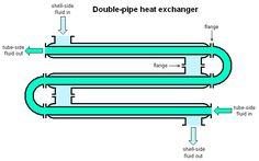 Double pipe heat exchanger
