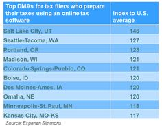 Do you need an Internet connection to complete your taxes? You might if you live in one of these 10 markets most likely to prepare their taxes using an online software. For more information, visit www.experian.com/simmons