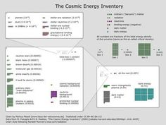Guest Post: The Cosmic Energy Inventory