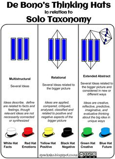 SPARK AKO A Teacher's Learning Journey: De Bono's 6 Thinking Hats in relation to SOLO Taxonomy