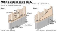Home Earthquake Foundation Preparation House Maintenance