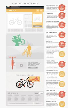 Infographic compiling common web design and ecommerce design best practices in order to increase website conversion. Sticky Navigation, Ecommerce Web Design, Product Page, Lorem Ipsum, Infographic, Ads, Learning, Digital, Infographics