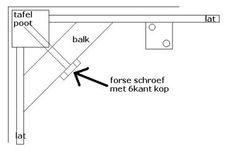 Standaard manier om #tafelpoten te monteren.