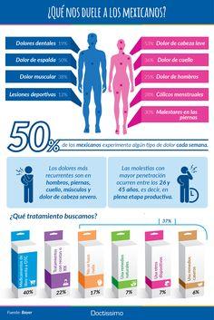 Estos son los dolores más comunes en los mexicanos. ¿Cuál padeces tú?    Fuente: Bayer