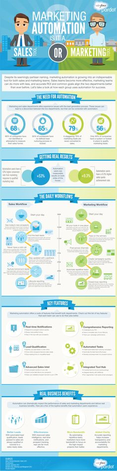 #INFOgraphic > How Marketing Automation Works: Quite informative both for sales and marketing teams as it depicts how marketing automation platforms help both sides to get aligned, serve business objectives and reach their goals.  > http://infographicsmania.com/how-marketing-automation-works/?utm_source=Pinterest&utm_medium=INFOGRAPHICSMANIA&utm_campaign=SNAP
