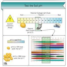 Understanding Soil pH – #eTilth