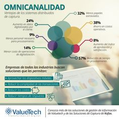 Valuetech Chile (@ValuetechChile)   Twitter Chile, Map, Twitter, Documentaries, Management, Location Map, Maps, Chili