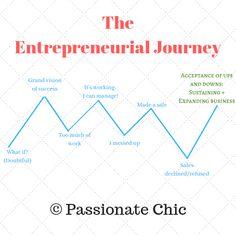 Image result for entrepreneurial journey Entrepreneurship, Journey, Success, Image, The Journey