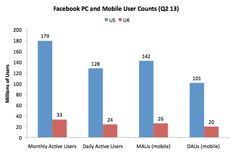 Facebook Daily Active Mobile Users June 2013