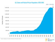 The escalation of the criminal justice system's reach over the past few decades, ranging from more incarceration to seizures of private property and militarization, can be traced back to the war on drugs.