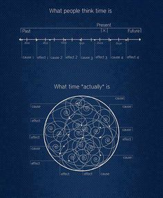 """The flow of time and law of cause and effect (karma) in reality are much more complex than we think it is. Jyotish, vedic astrology, is one of the best ways of """"decoding"""" time and its messages."""
