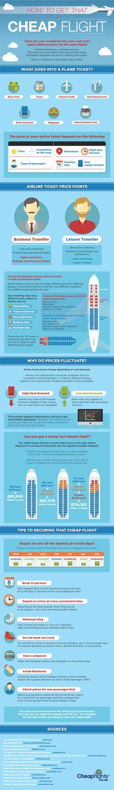 Travel Tips & Resources - How to Get That Cheap Flight infographic for cheap airfare, travel discounts and cheap plane tickets.