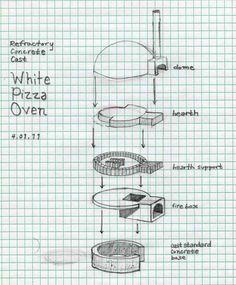 "Refractory Cast Mobile Pizza Truck Oven (""White Oven"" Design) - Forno Bravo Forum: The Wood-Fired Oven Community Clay Pizza Oven, Bread Oven, Brick Oven Outdoor, Pizza Oven Outdoor, Outdoor Bars, Wood Oven, Wood Fired Oven, Barbecue Four A Pizza, Pizza Truck"