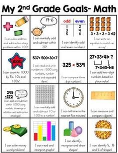 This skill goal sheet is a two page resource that is a fun and very visual way for the kids to see what second grade skills they have mastered. There is one sheet for ELA and one sheet for math for a condensed version of 2nd grade common core standards. When a skill has been mastered, the child can put a sticker in the box.  Great communication for both students and parents of what is expected in 2nd grade.