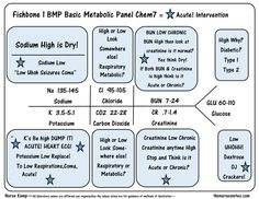 Pin by sheridennicoletaylor on nursing labs pinterest labs bmp chem7 fishbone diagram explaining labs from the blood book theses are the labs you ccuart Choice Image
